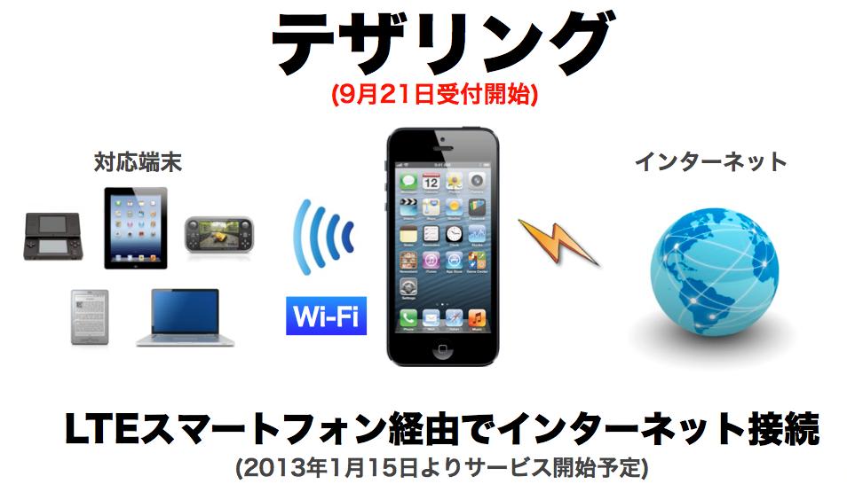 ついに明日からSoftBank iPhone5でもテザリング開始。楽しみですね!